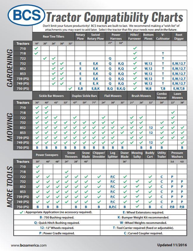 compatibility-chart