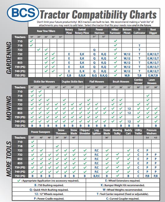 BCS Compatibility Chart