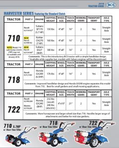BCS Tractors & Attachments Quick Reference Guide